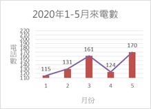 2020年1-5月份金門縣生命線電話數柱狀圖